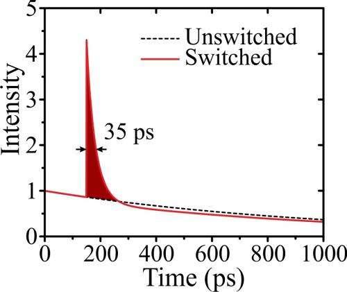 Spontaneous emission intensity