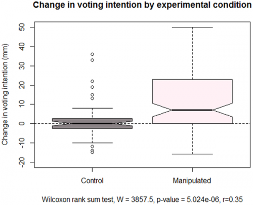 Study on choice blindness finds voters more malleable than thought