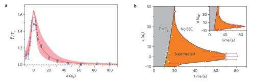 Superheated Bose-Einstein condensate exists above critical temperature