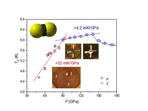 Surprise superconductor