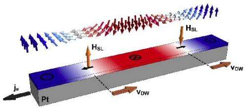 Surprising turns in magnetic thin films could lead to better data storage