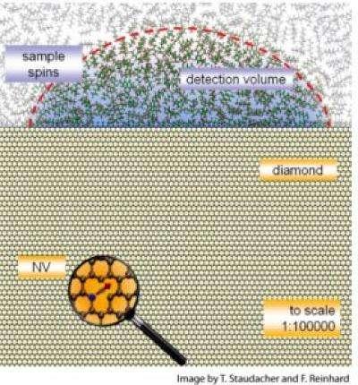 Team creates MRI for the nanoscale