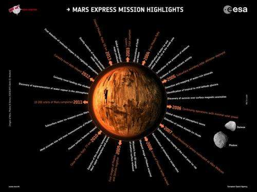 Ten years at Mars: New global views plot the red planet's history