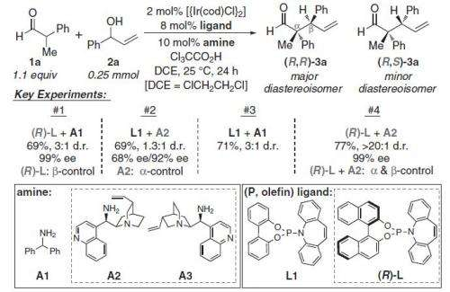 New method of producing stereoisomers developed