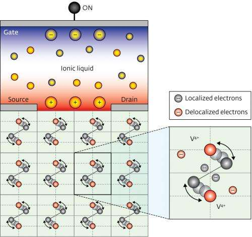 Transistor made from vanadium dioxide could function as smart window for blocking infrared light