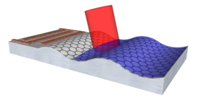 Two teams independently find that adding vibration helps couple light to graphene