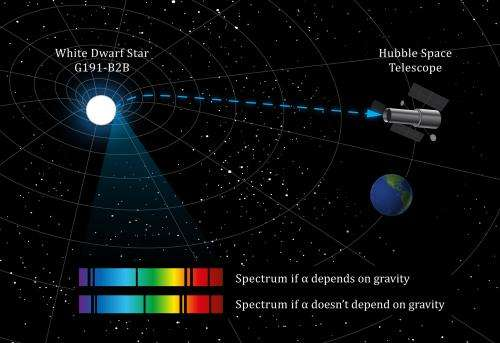 White dwarf star throws light on possible variability of a constant of Nature