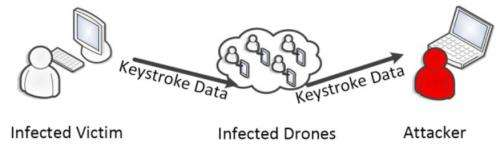 Authors explore security threat of covert acoustical mesh networks in air