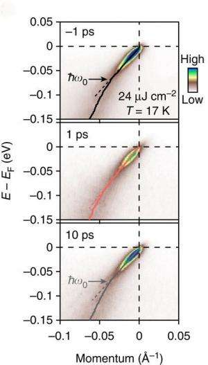 A quick look at electron-boson coupling: Researchers use ultrafast spectroscopy on many body effects