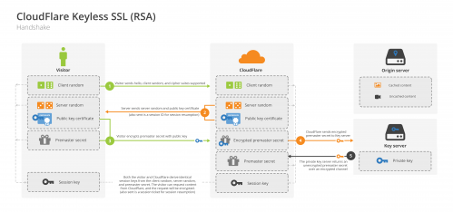 CloudFlare tackles lost SSL key risk with Keyless SSL