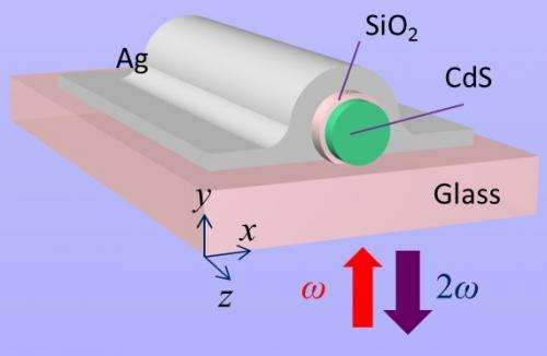 Engineers efficiently 'mix' light at the nanoscale
