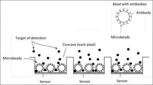 Image sensor for analysis of blood samples for early diagnosis of diabetes and Alzheimer's disease