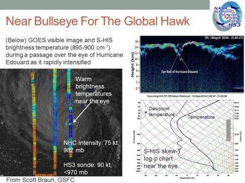 NASA HS3 mission Global Hawk's bullseye in Hurricane Edouard