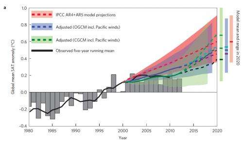 Pacific trade winds stall global surface warming -- for now