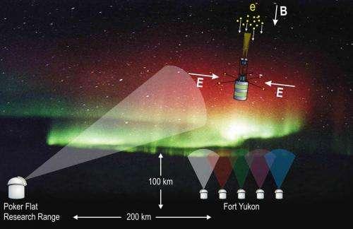 Rocket launches into an aurora to study auroral swirls