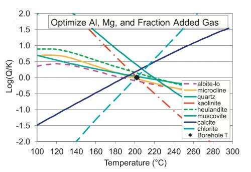 Taking the temperature of deep geothermal reservoirs