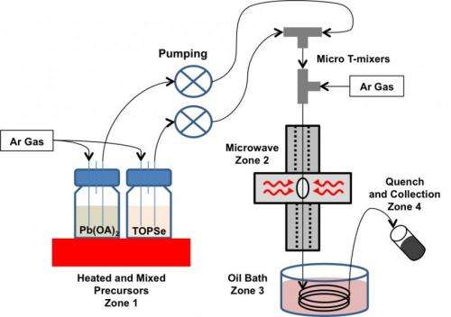 Technology using microwave heating may impact electronics manufacture