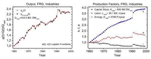 thermodynamics and economics 2
