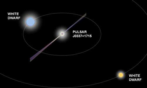 Triple millisecond pulsar laboratory challenges theory