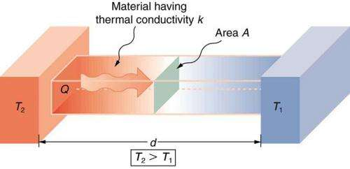 What is heat conduction?