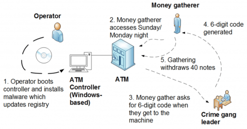 When the ATM runs Windows, how safe is your money?
