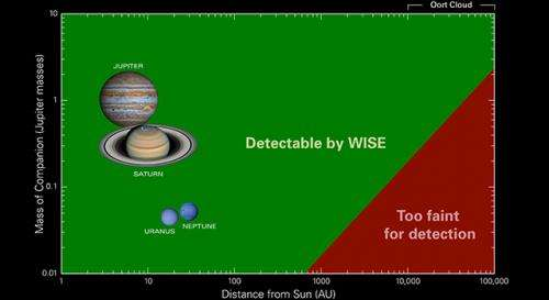 WISE survey finds thousands of new stars, but no 'Planet X'