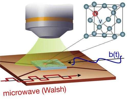 Researchers develop new method to control nanoscale diamond sensors