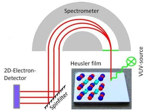Breakthrough for information technology using Heusler materials
