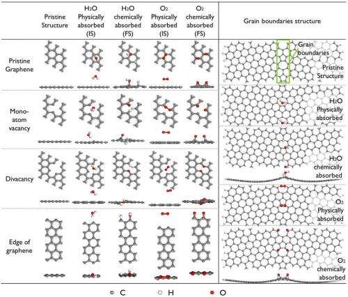 Atomic structures of a H2O or an O2 molecule adsorbed on graphene with different types of defects