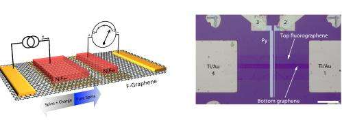 Breakthrough homoepitaxial graphene tunnel barrier/transport channel device