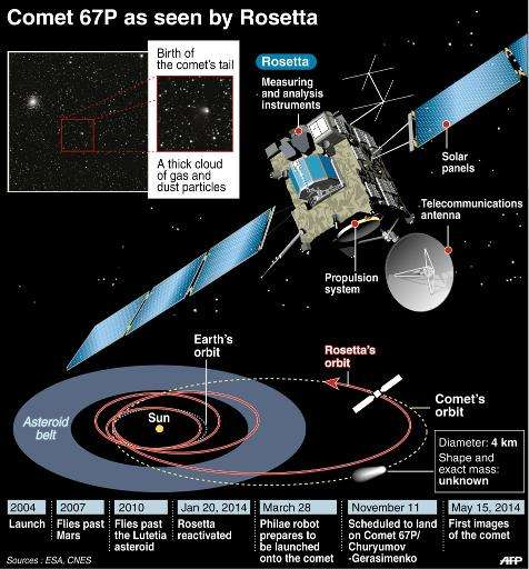 Illustration of comet-seeker Rosetta with details of its progress