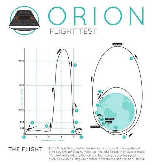 Orion on track at T MINUS 1 week to first blastoff