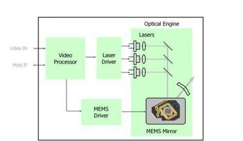 Pico projector module with high-definition resolution and focus-free image projection