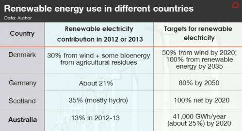 Renewable energy is ready to supply all of Australia's electricity