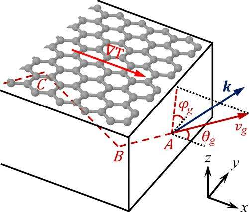 Research in phonon scattering helps researchers design graphene materials for applications