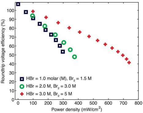 Small-scale demo, large-scale promise of novel bromine battery: