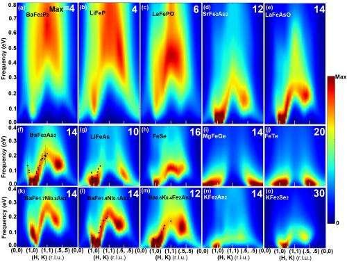 Team develops computational model for predicting superconductivity