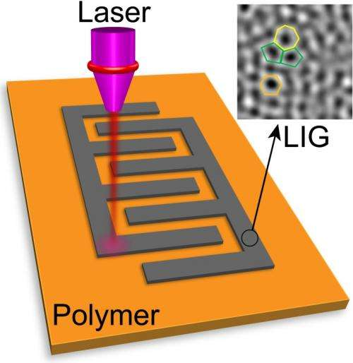 Defects are perfect in laser-induced graphene
