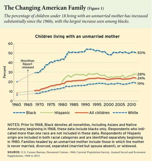 More than half of all children in the US will likely live with an unmarried mother