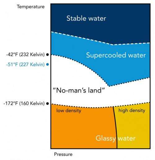 Scientists take first dip into water's mysterious 'no-man's land'