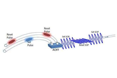 Researchers increase the switching contrast of an all-optical flip-flop