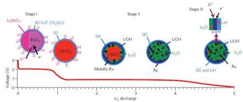 Understanding the source of extra-large capacities in promising Li-ion battery electrodes