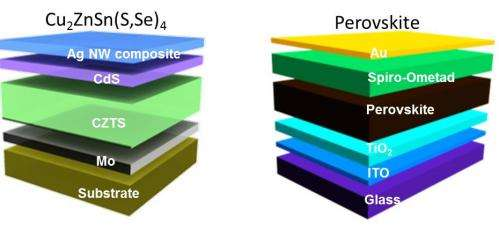Researchers use liquid inks to create better solar cells