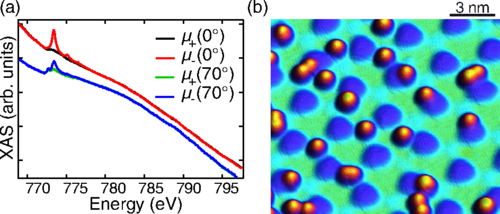 Researchers find magnetic state of atoms on graphene sheet impacted by substrate it's grown on
