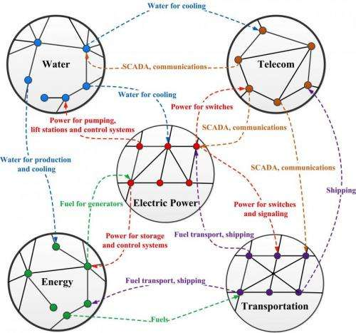 Scientists in China, US, Israel review the worldwide rise of the 'network of networks'