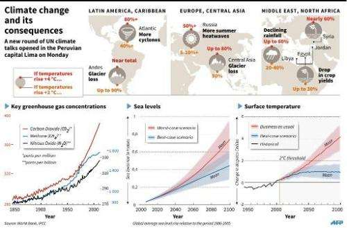 Climate change and its consequences