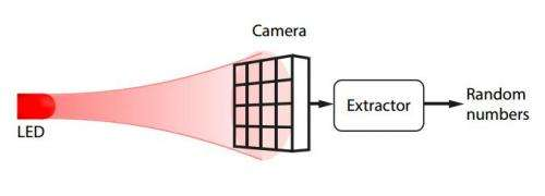 Physics team uses pixel sensitivity of smartphone as a random generator for encryption