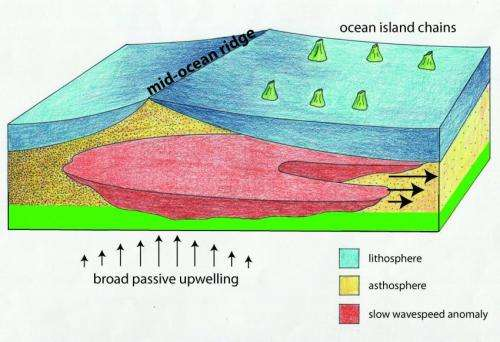 Geophysicists challenge traditional theory underlying the origin of mid-plate volcanoes