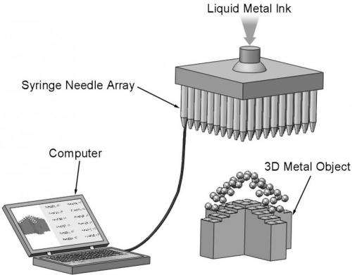 Chinese scientists unveil liquid phase 3-D printing method using low melting metal alloy ink