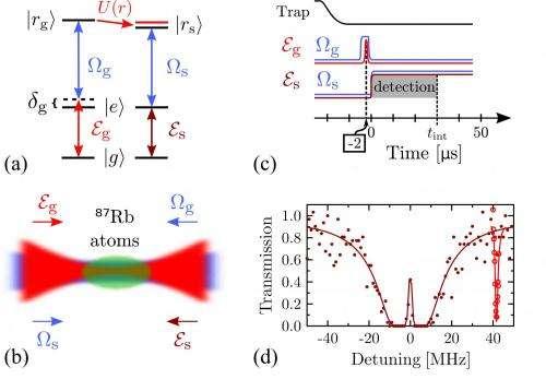 All-optical transistor
